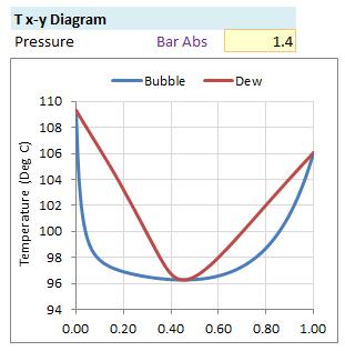 Binary Vapor Liquid Equilibrium Vle