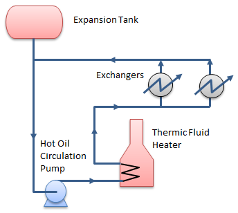 Sizing Expansion Tank for Hot Oil System