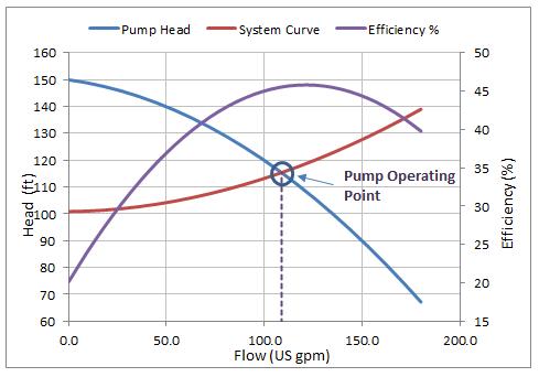 Pump Sizing Calculation